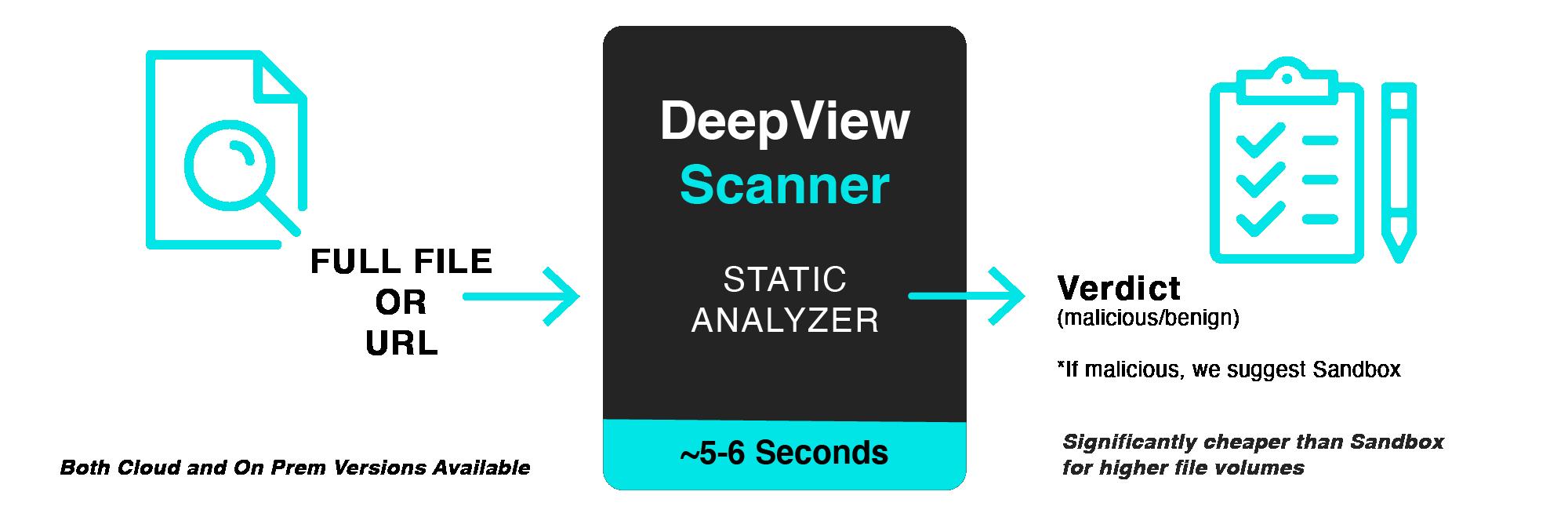 SecondWrite DeepView Scanner Workflow