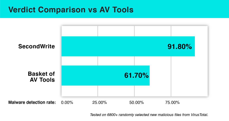 SecondWrite Verdict Comparison vs AV Tools